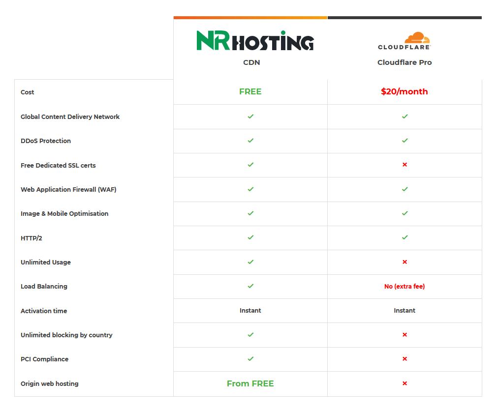 NR Hosting CDN