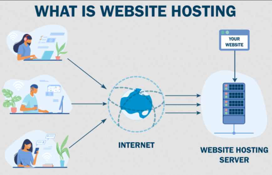 Web Hosting: What is it and how does it work?
